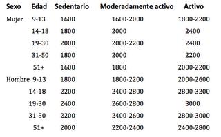 dieta de 1500 calorias para hombres mexico
