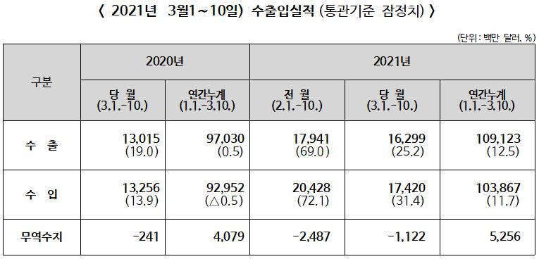2021년 3월 1~10일 수출입 전년동기비 수출 25.2%↑, 수입 31.4%↑