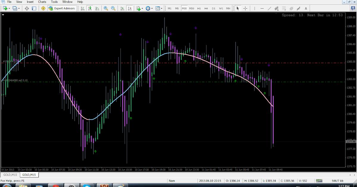 M and w forex strategy pdf