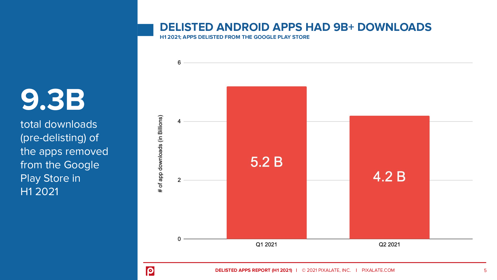 Android delisted apps were downloaded 9.3 billion times prior to delisting