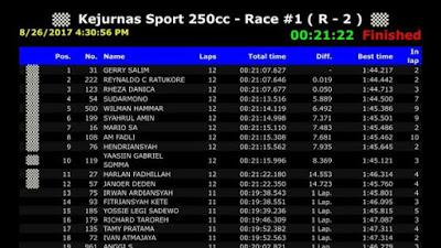 Hasil Race 1 IRS Seri 3 Kelas 250cc