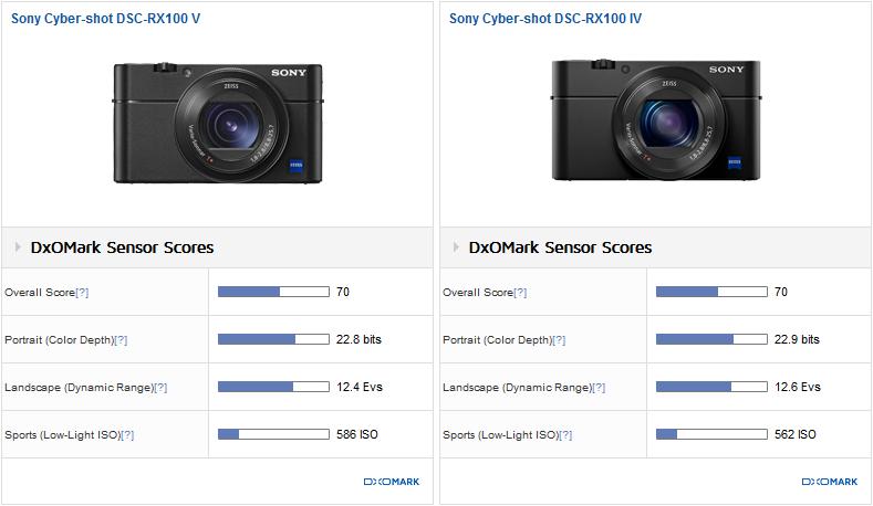 Сравнение параметров DxOMark камер Sony RX100 V и RX100 IV