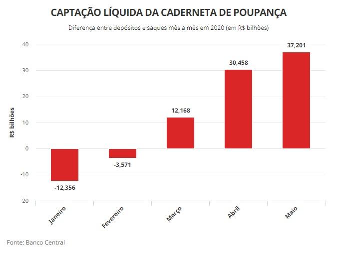 Depositos sistema financiero Brasil