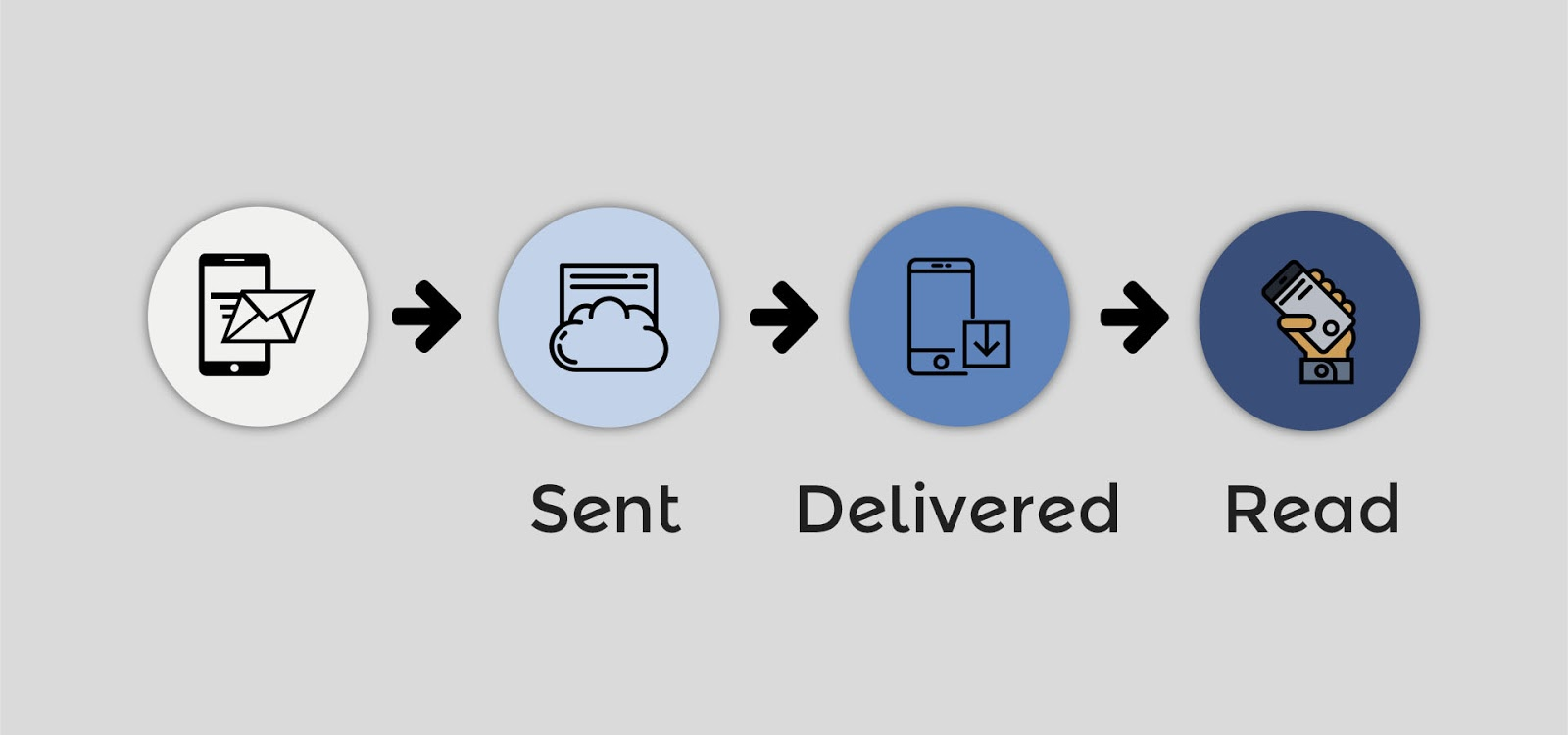 Sent, Delivered, and Read flowchart of the message delivery process