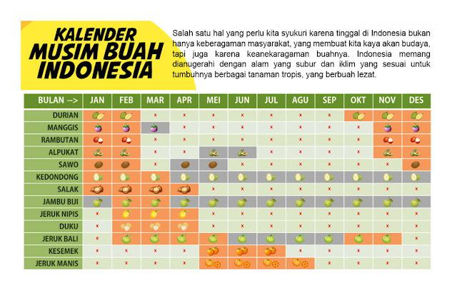 Catat! Ini Kalender Musim Buah di Indonesia, Durian Ada di Bulan Apa Saja?
