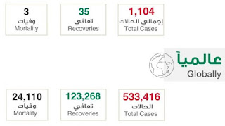 Update kasus corona per 27 maret di arab saudi