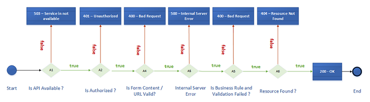 HTTP STATUS CODES BUSINESS ERROR - How to fix Access-Control