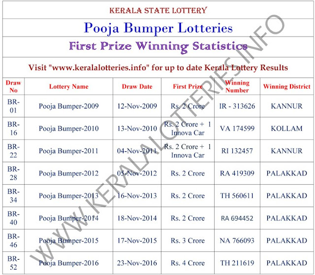 First Prize winning  statitics of old Pooja Bumper lotteries