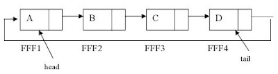 single linked list6