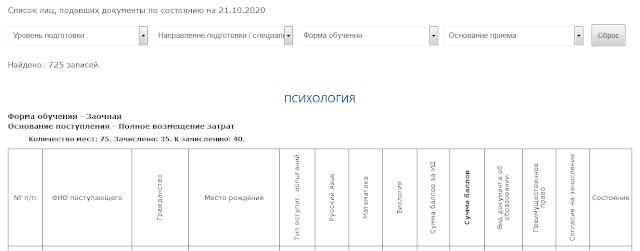 Выгрузка пофамильного списка абитуриентов на сайт ВУЗа