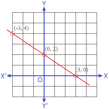Graph of Linear Equation 2x + 3y = 6