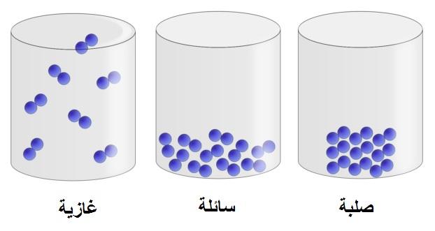 ما هي المادة والخواص الفيزيائية