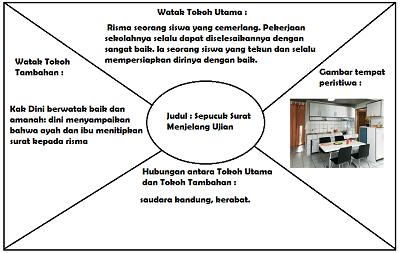 diagram cerita Sepucuk Surat Menjelang Ujian www.simplenews.me