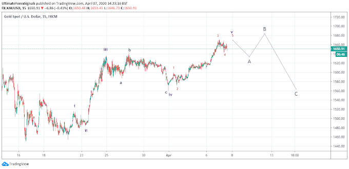 Gold XAU/USD Technical Analysis 7th April 2020 (Forex Trading by Elliott Wave Analysis)