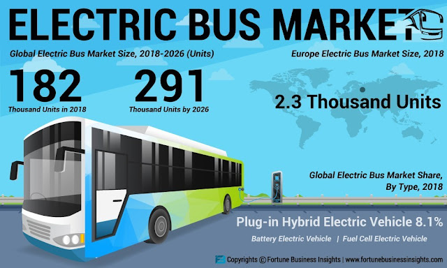 Electric Bus Market to Reach 291 Thousand Units by 2026; Need to Control Carbon Emissions to Augment Growth of E-Bus Industry, Projects Fortune Business Insights