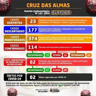CRUZ DAS ALMAS: Passa de 110 o número de infectados por covid-19 no município