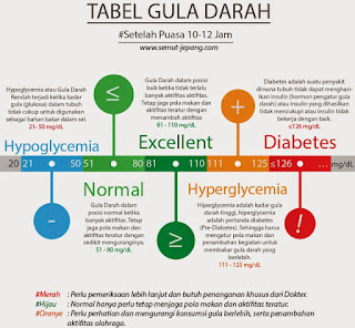 Seputar Diabetes, RTH, Rumah Terapi Herbal