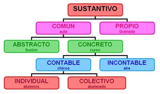 Resultado de imagen de juego contables incontables español
