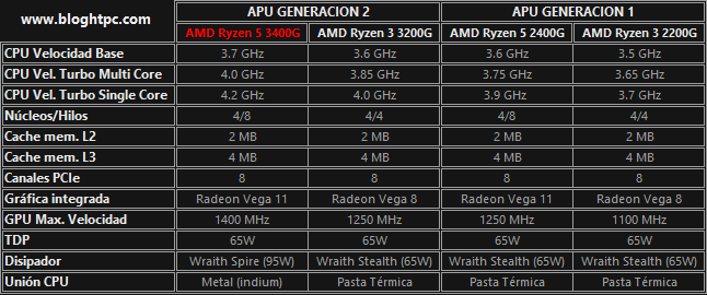 Comparativa generaciones APU AMD