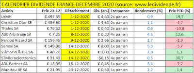 Calendrier dividende actions France 2020