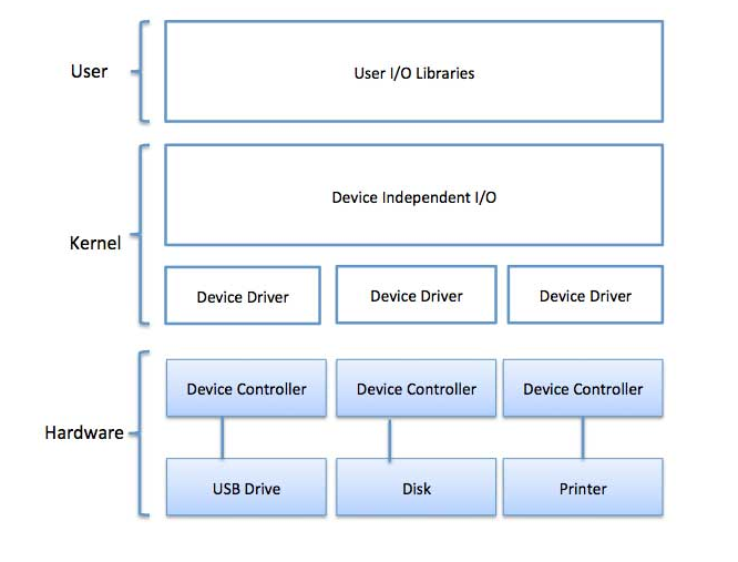 Software Input Output