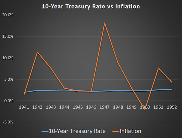 10-year treasury rate vs. inflation