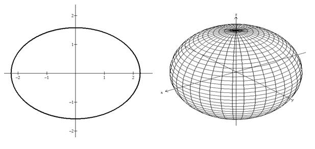Elipsoide gerado pela rotação de uma elipse