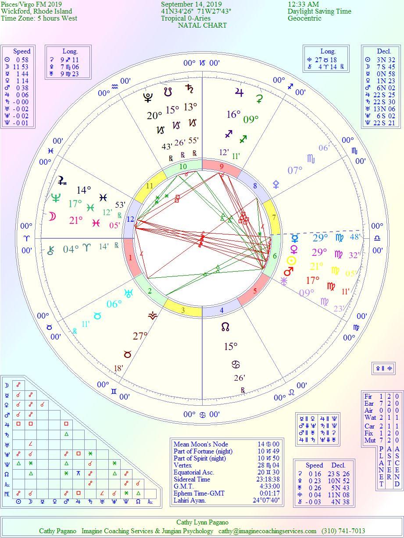 Wisdom of Astrology