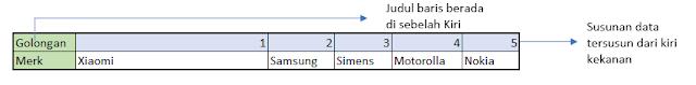 Excel Mengenal Hlookup dan Vlookup
