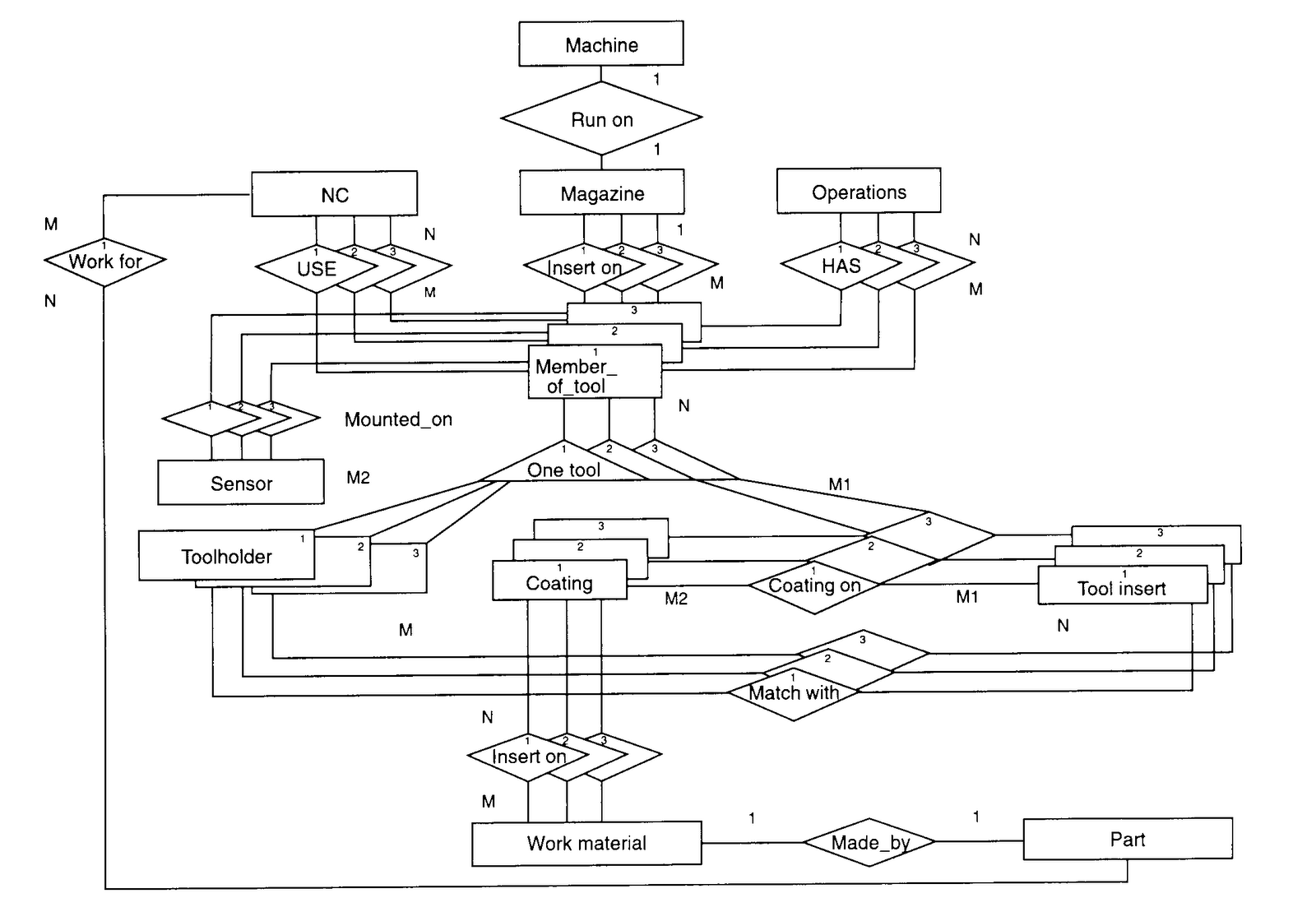 NEW DATA FLOW DIAGRAM FOR INVENTORY MANAGEMENT SYSTEM