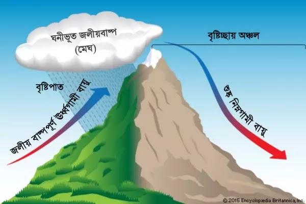 শৈলোৎক্ষেপ বৃষ্টিপাত এর ছবি | orographic precipitation