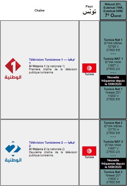 تونس : لأول مرة في تاريخ البطولة والقناة الوطنية نظاماً جديداً يعتمد على المفاضلة بين الترددات