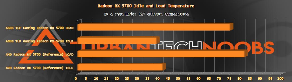 Radeon RX 5700 Temperature