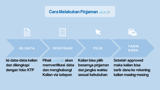Cara Melakukan Pinjaman Online Julo