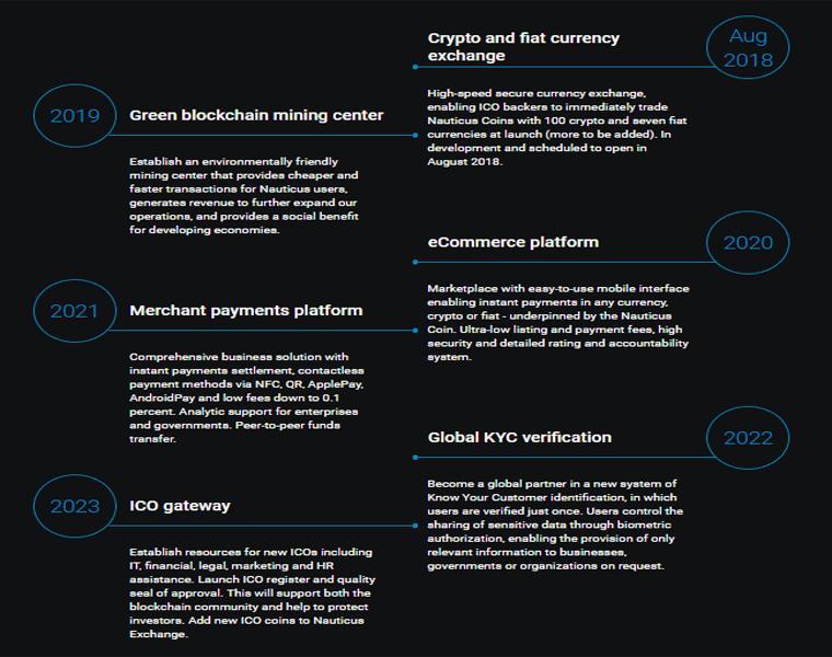 Nauticus - The Next Global Crypto Bank And eCommerce Solutions