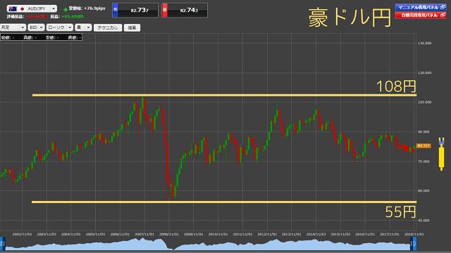 過去15年くらいの豪ドル円の推移