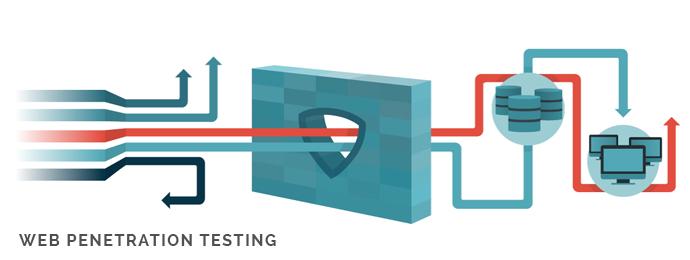 Web application penetration testing jsp