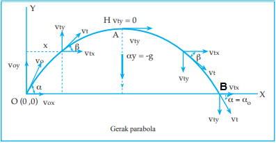 Menentukan Waktu untuk Mencapai Jarak Terjauh pada Gerak Parabola