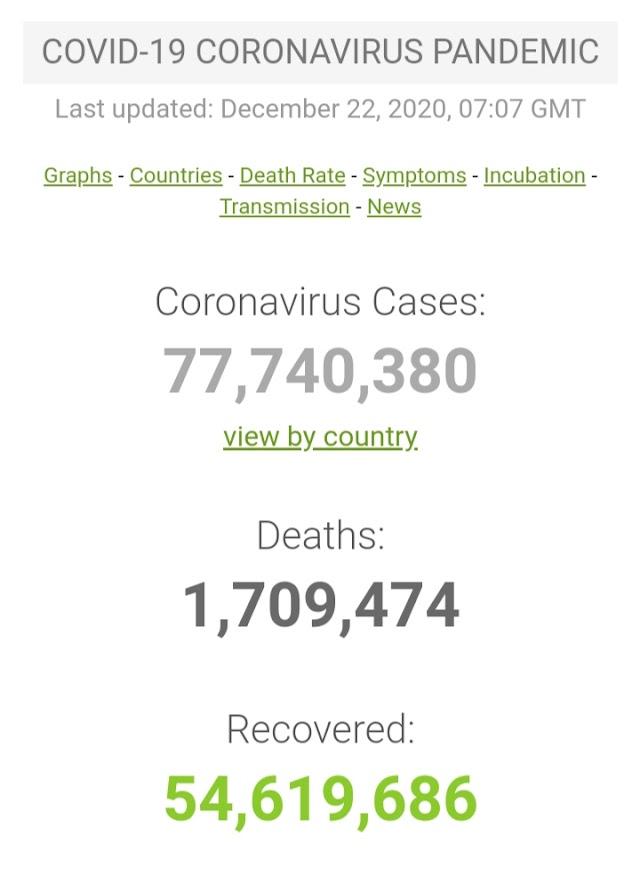Kasus Covid-19 di Seluruh Dunia per 22 Desember 2020 ( 07:07 GMT)
