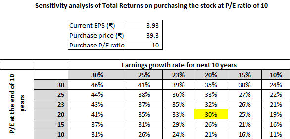 High Price to Earnings vs. Low Price to Earning Stock Investing. An illustration of comparative investments in High P/E and Low P/E stocks
