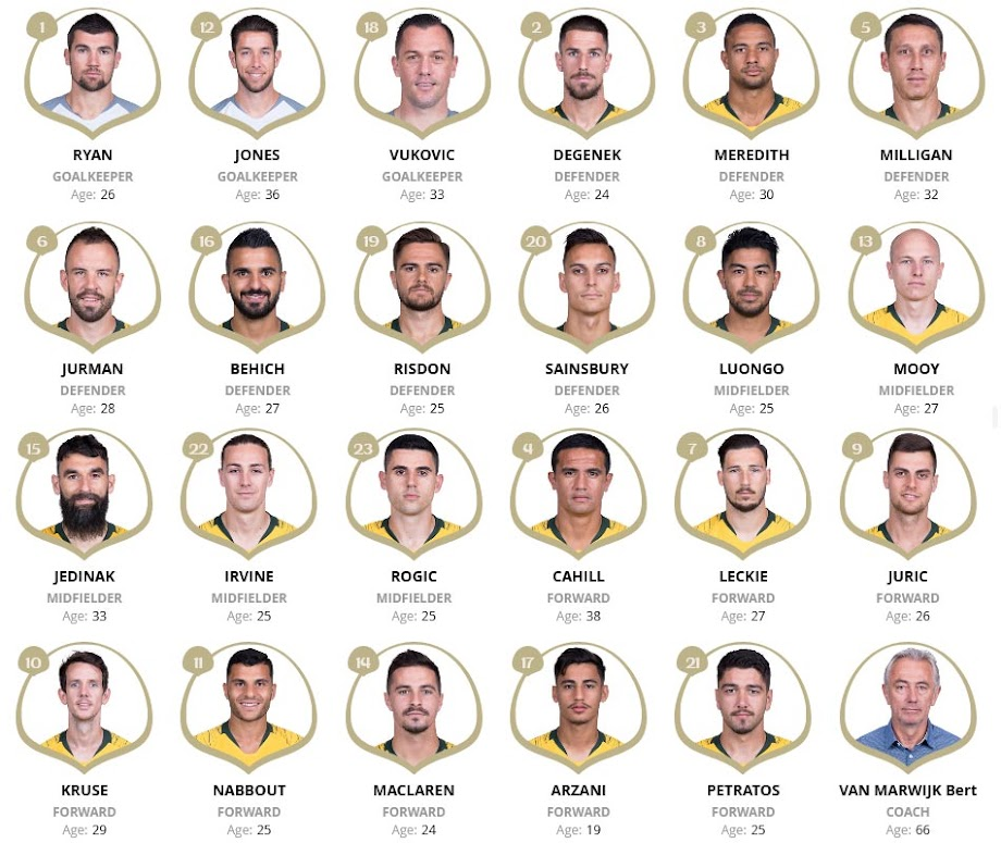 Australia Squad List at FIFA 2018 World Cup