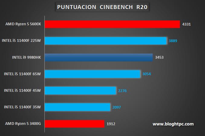 PUNTUACION CINEBENCH R20