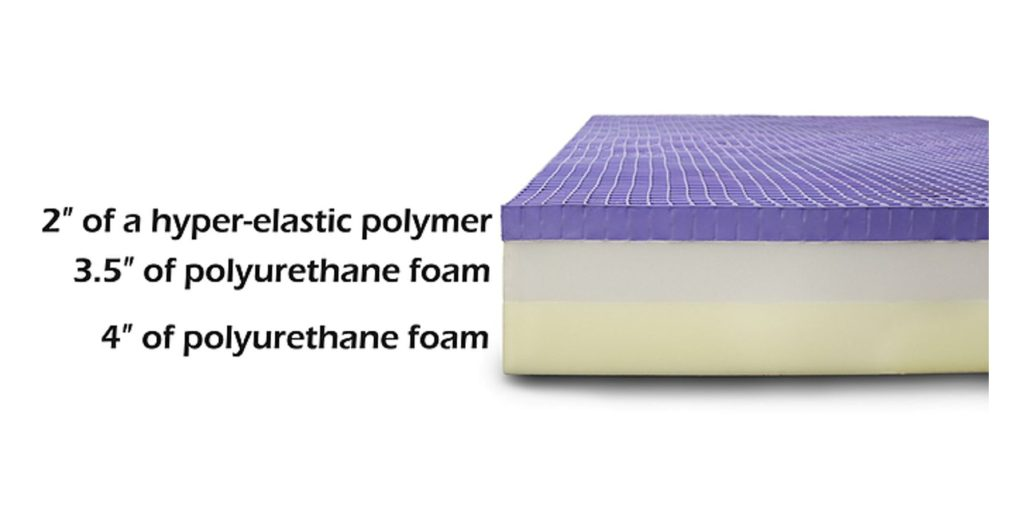 Don T Buy The Purple Mattress Before You Read This Good
