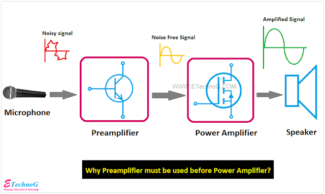preamplifier vs power amplifier