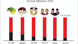 Survey MY Institute Tempatkan Elektabilitas Mo-Novi Tertinggi di Pilkada Sumbawa