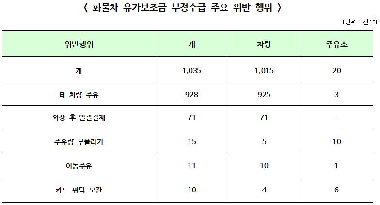 2019년 하반기 '화물차 유가보조금 부정수급' 1,035건 적발