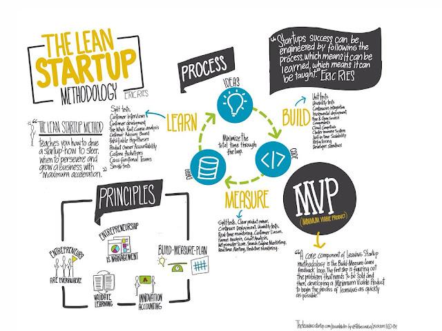 Lean Startup: la experimentación generando valor al cliente creando, midiendo y aprendiendo