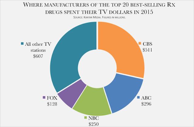 Top 20 Best Selling Drugs Advertising Spend on TV