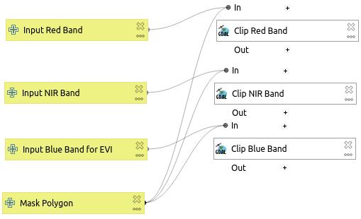 Inputs and clip algorithm