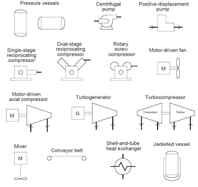 Símbolos de equipos de proceso